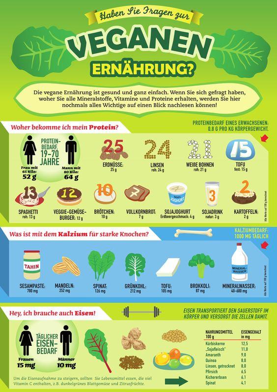 Veganen Ernährung